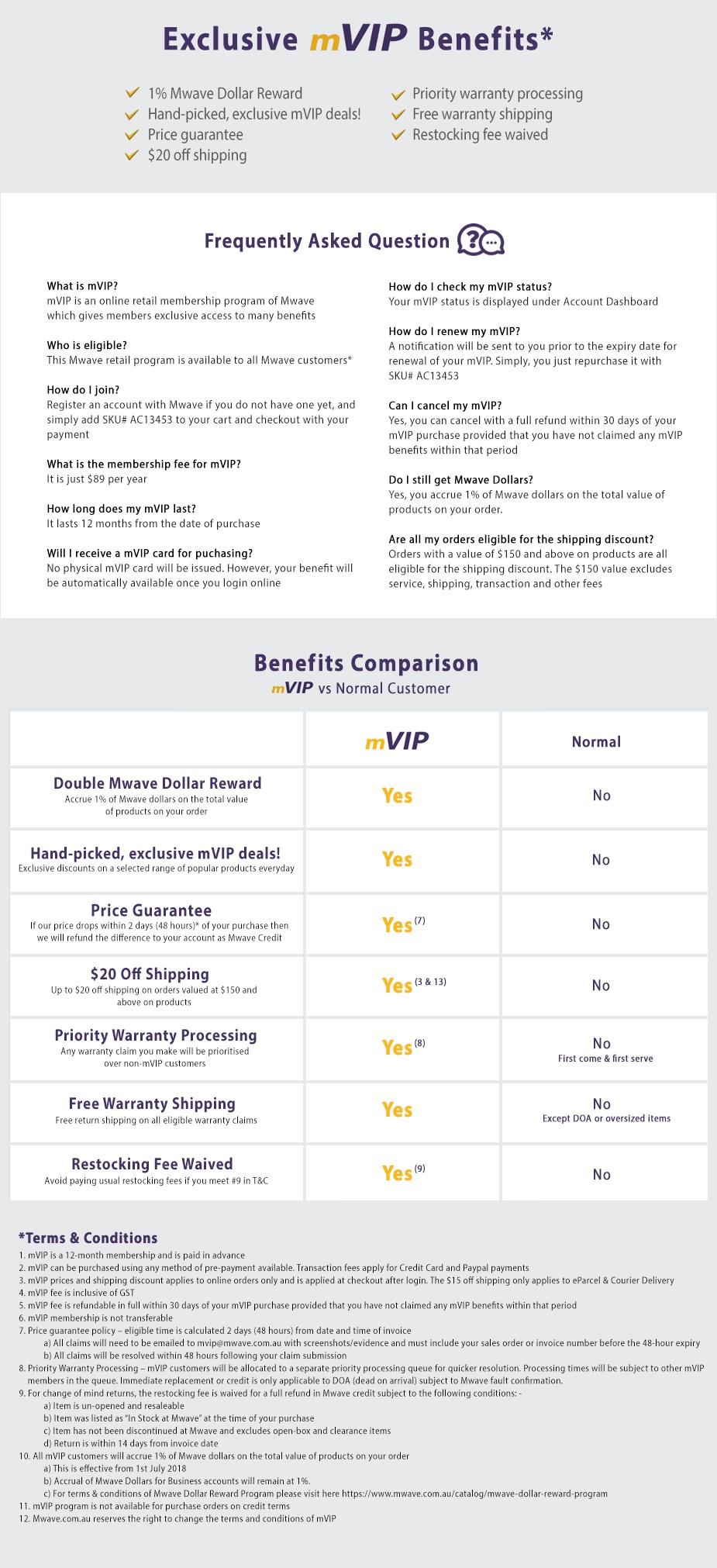 Mwave VIP - 12 Months Membership | Mwave com au