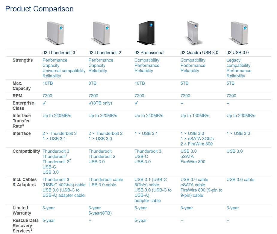 LaCie d2 Professional 8TB 7200RPM USB 3.1 Desktop Hard Drive - Desktop Overview 3