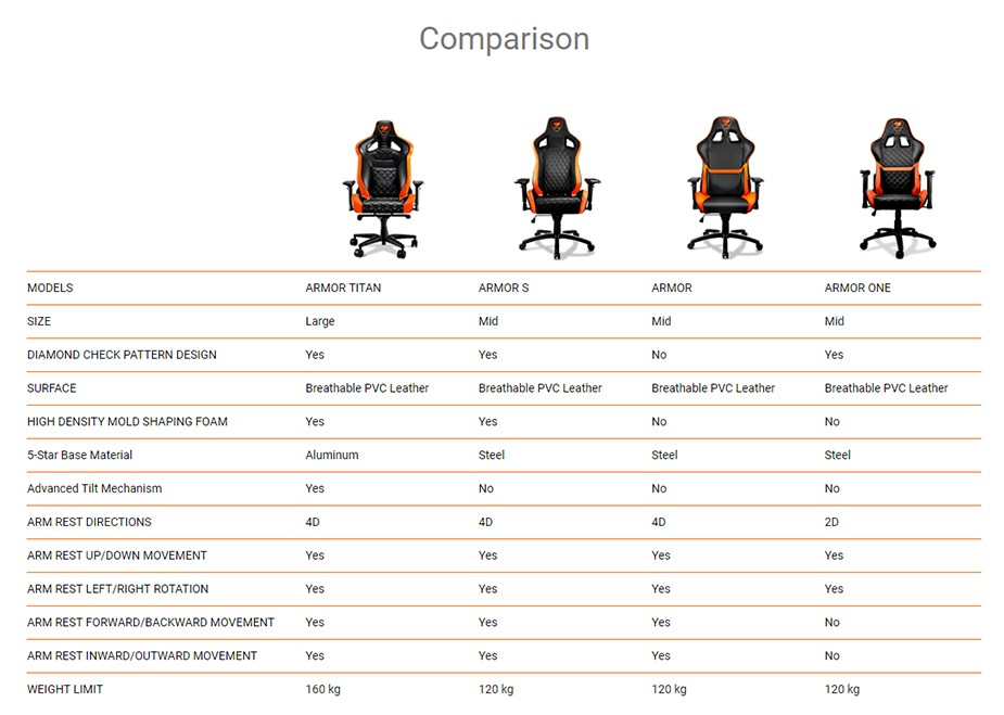 Cougar Armor Titan Gaming Chair - Black/Orange - Desktop Overview 2