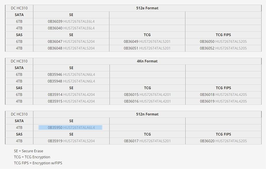 """WD HGST Ultrastar DC HC310 HUS726T4TALA6L4 4TB 3.5"""" SE 512n SATA3 Hard Drive - Desktop Overview 3"""