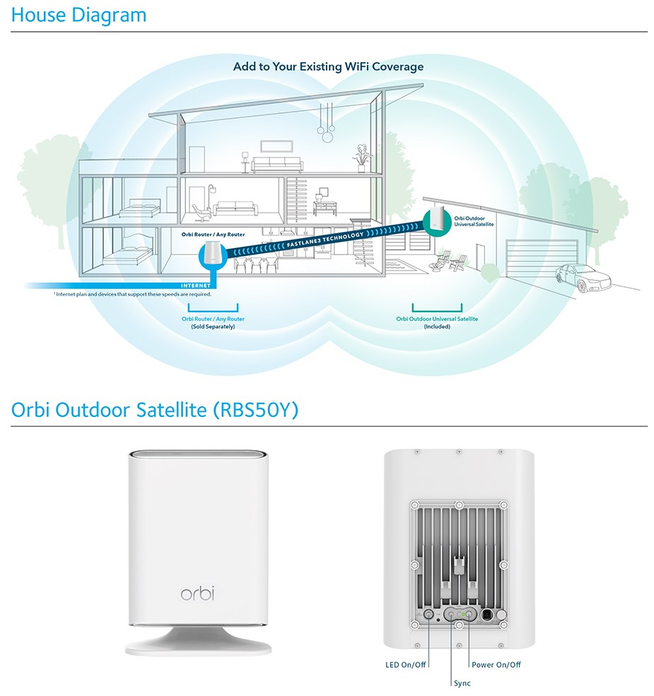 Netgear Orbi AC3000 Outdoor Tri-Band WiFi Mesh Extender & Add-on Satellite - Desktop Overview 2