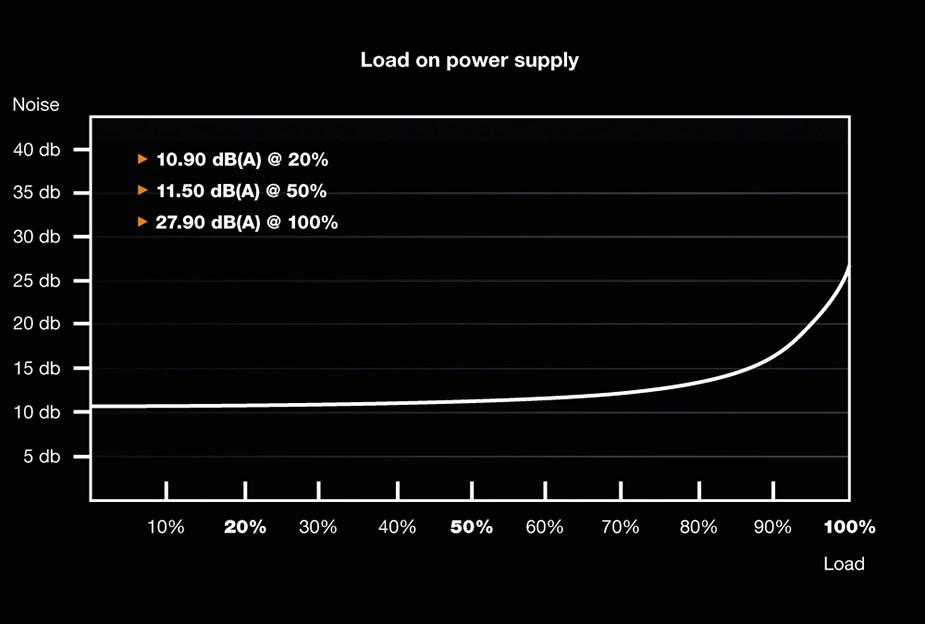 be quiet! Dark Power Pro 11 1200W 80+ Platinum Semi-Modular Power Supply - Desktop Overview 2