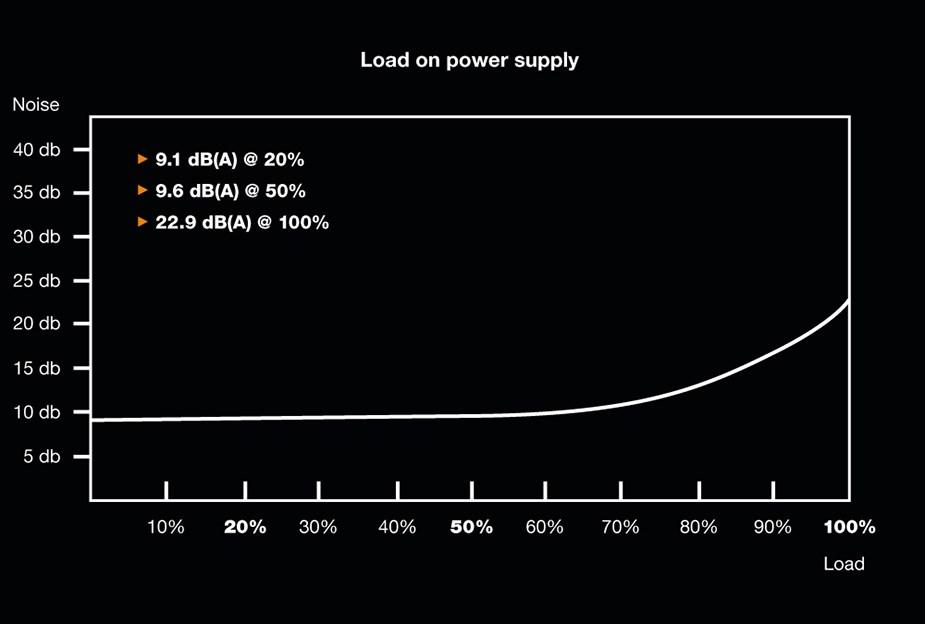 be quiet! Pure Power 11 600W 80+ Gold Non-Modular Power Supply - Desktop Overview 3