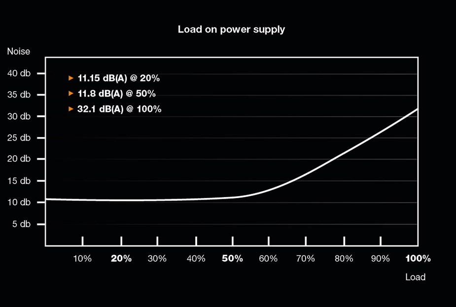 be quiet! Straight Power 11 1000W 80+ Gold Modular Power Supply - Desktop Overview 2