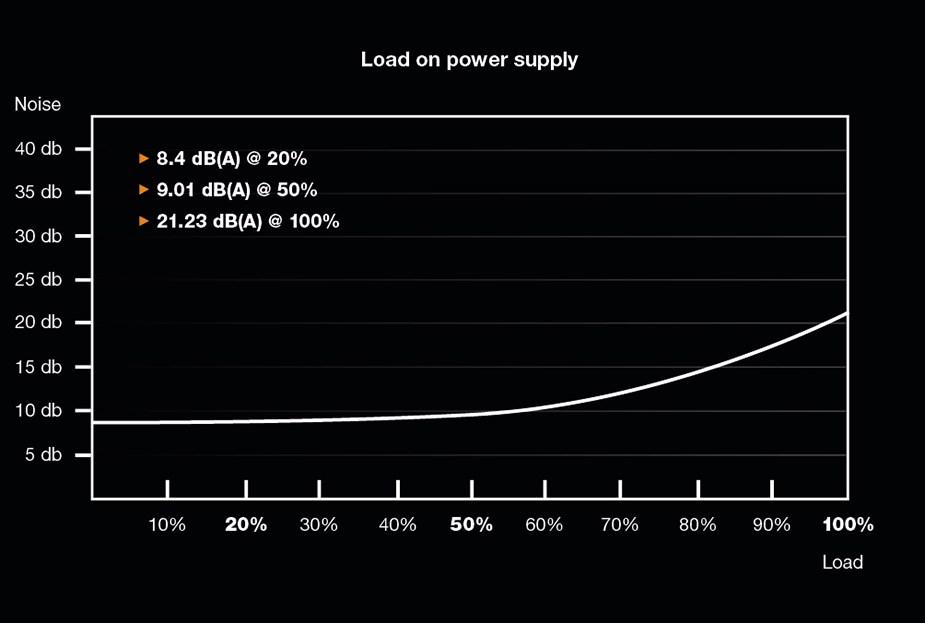 be quiet! Straight Power 11 750W 80+ Gold Modular Power Supply - Desktop Overview 2