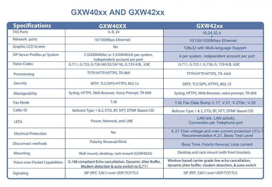 Grandstream GXW4224 24-Port FXS Analogue VoIP Gateway - Desktop Overview 3