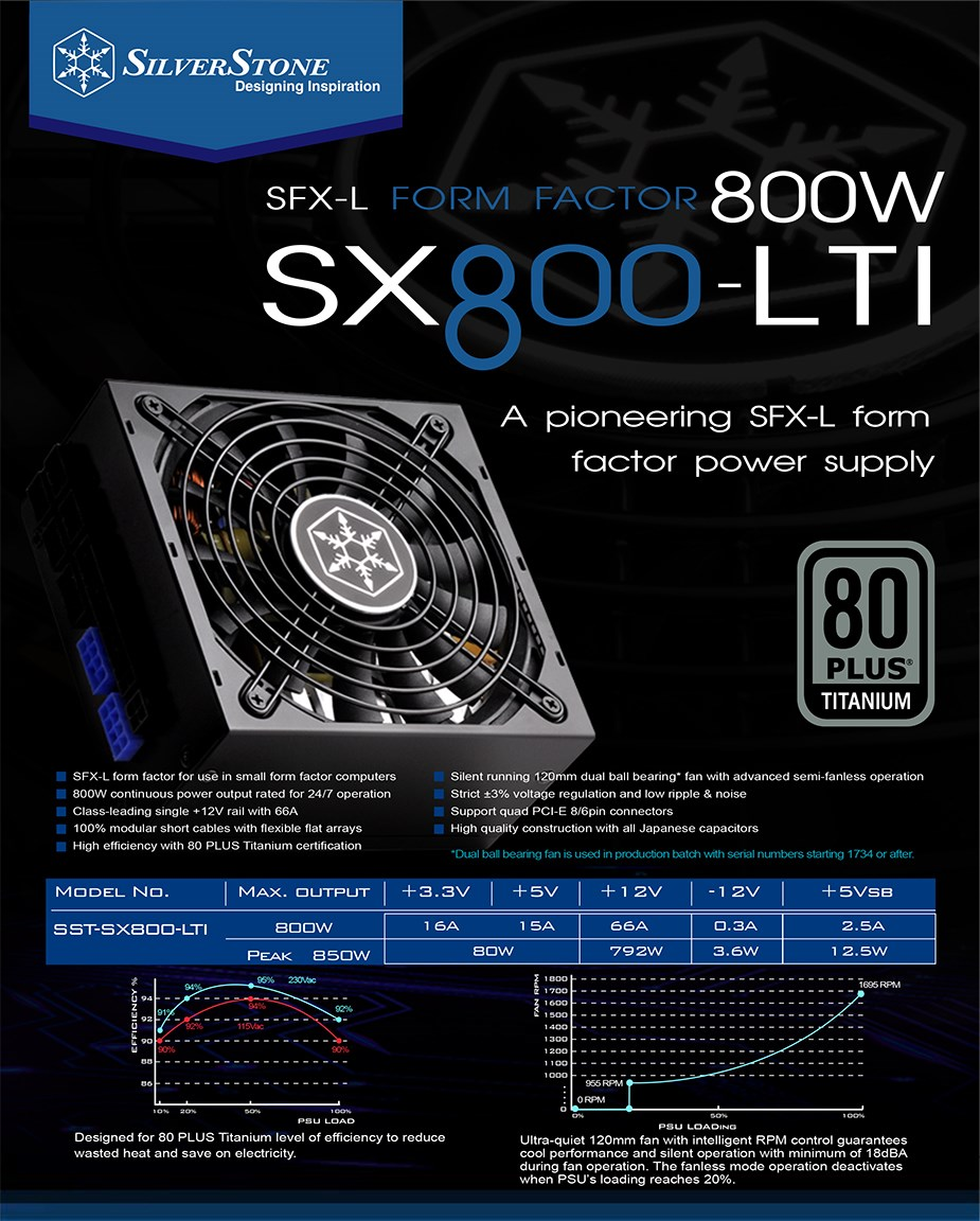 SilverStone SFX-L SX800-LTI 800W 80+ Titanium Fully Modular Power Supply - Desktop Overview 2