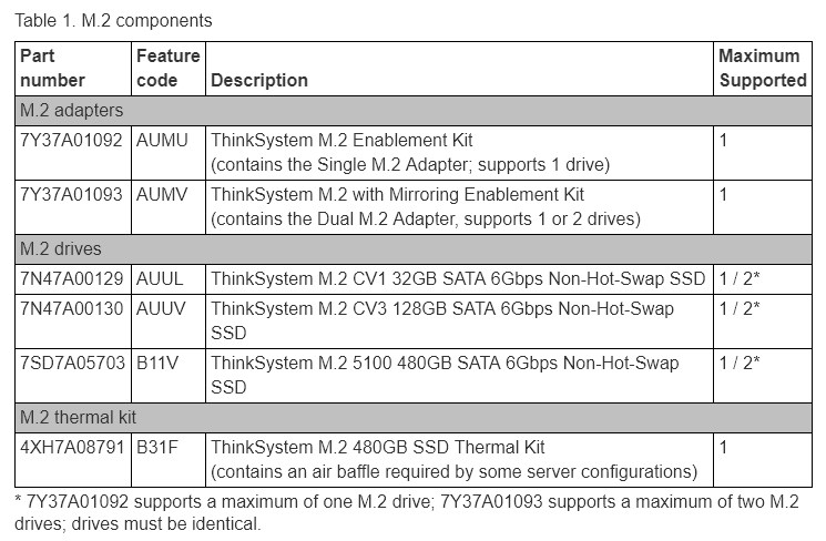 Lenovo M.2 with Mirroring Enablement Kit for ThinkSystem Servers - Desktop Overview 2