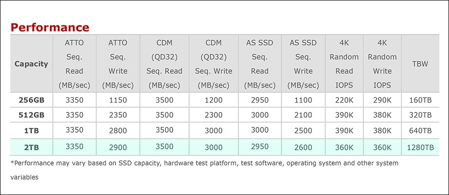 ADATA XPG SX8200 Pro 2TB PCIe M.2 NVMe SSD ASX8200PNP-2TT-C - Overview 2