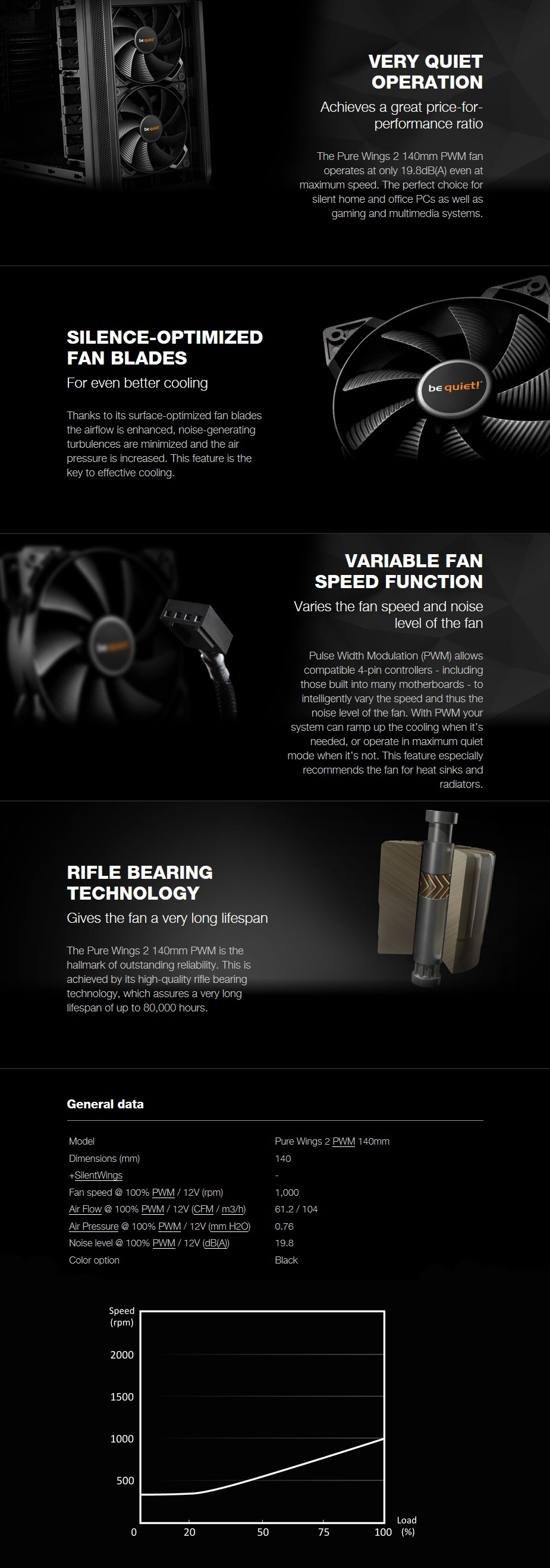 be quiet! Pure Wings 2 140mm PWM Case Fan - Overview 1