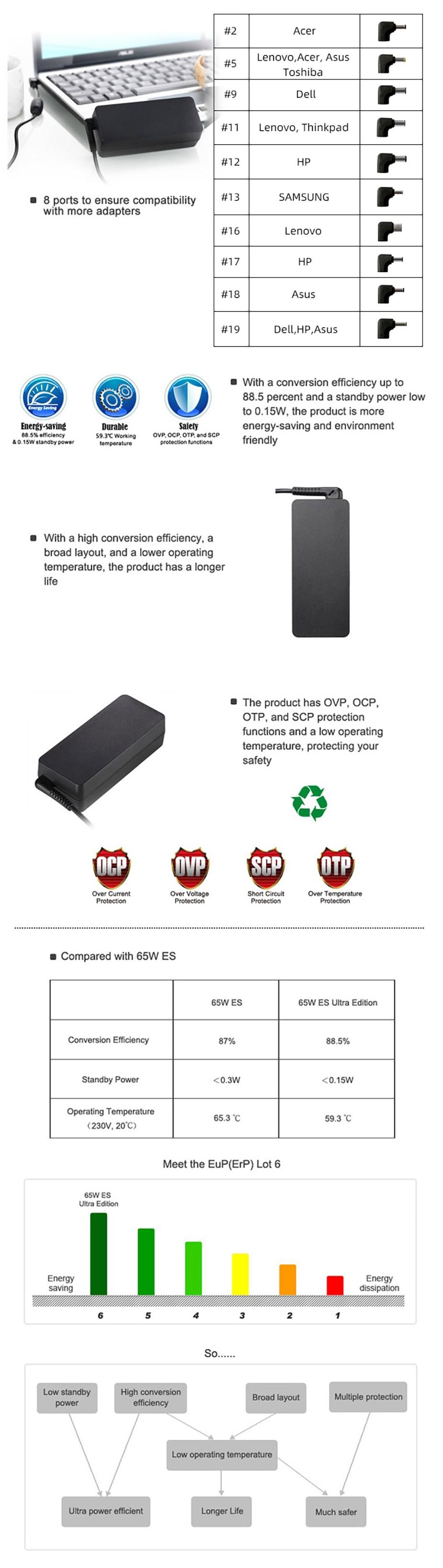 Huntkey HKA06519034-8K 65W ES III Edition Notebook Adapter - Overview 1